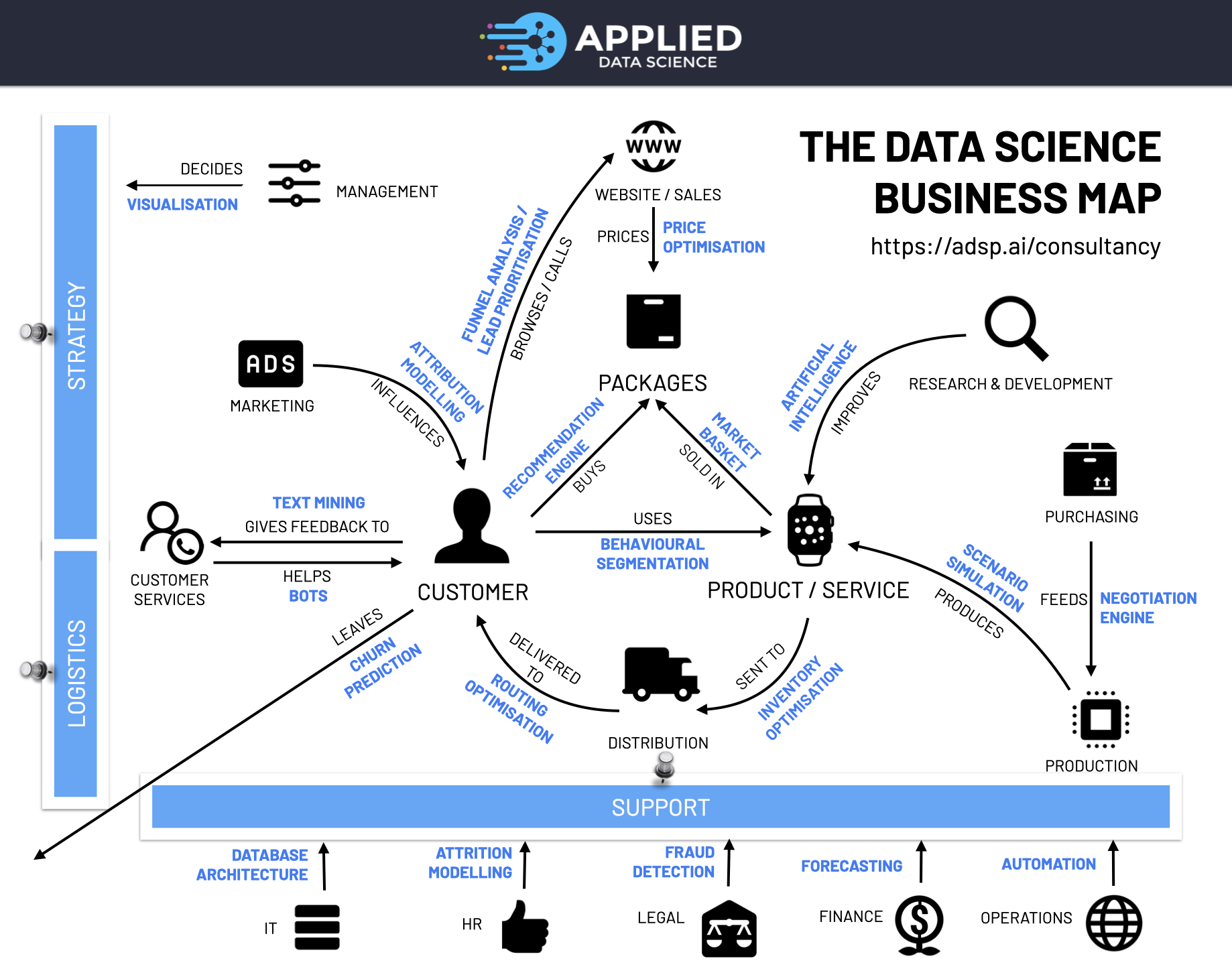 The Data Science Business Map